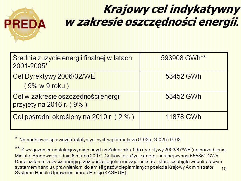Krajowy cel indykatywny w zakresie oszczędności energii.