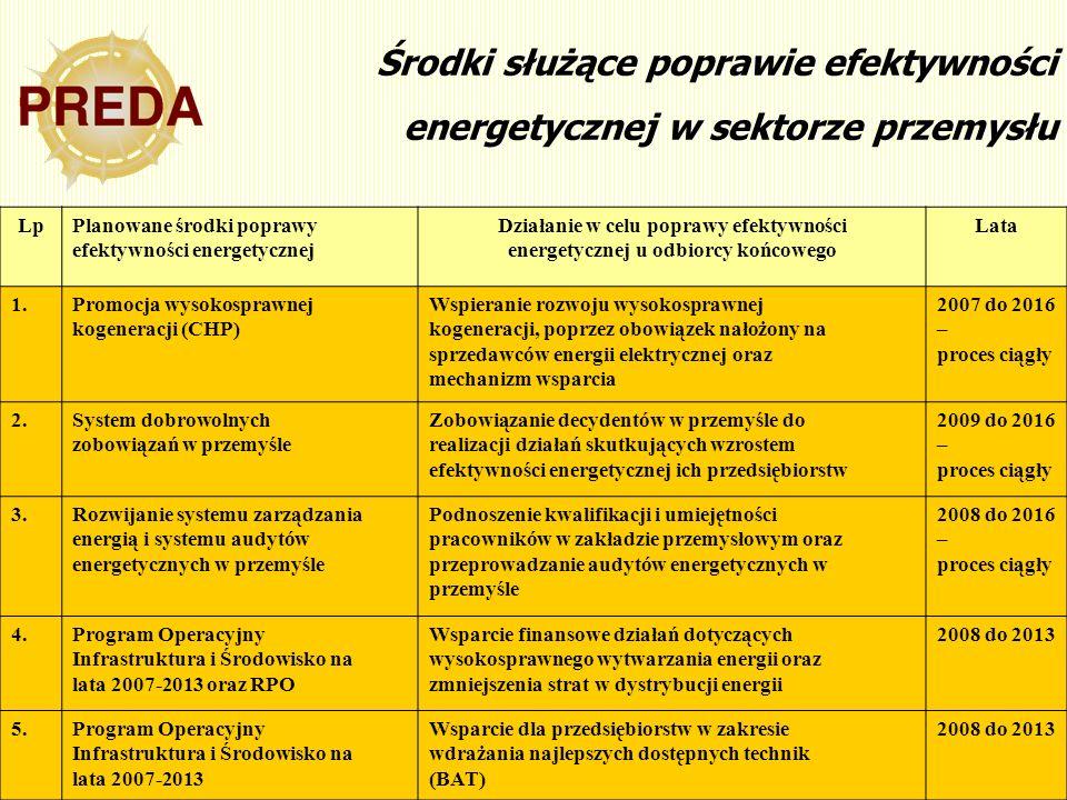 Środki służące poprawie efektywności energetycznej w sektorze przemysłu