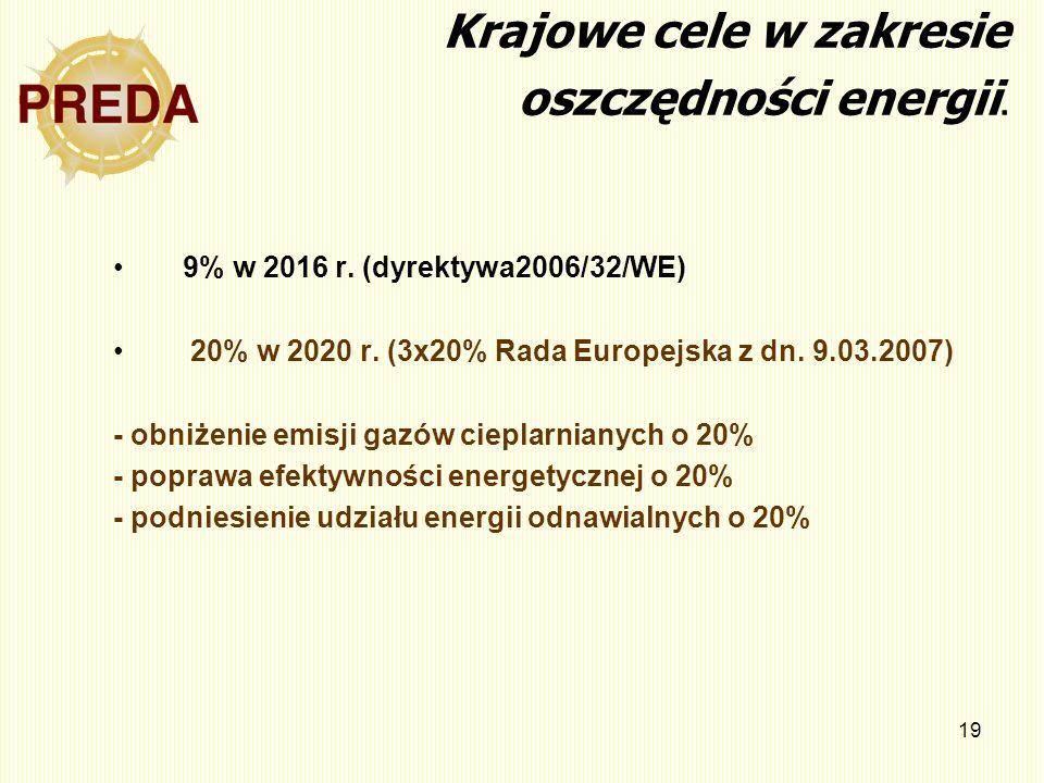 Krajowe cele w zakresie oszczędności energii.