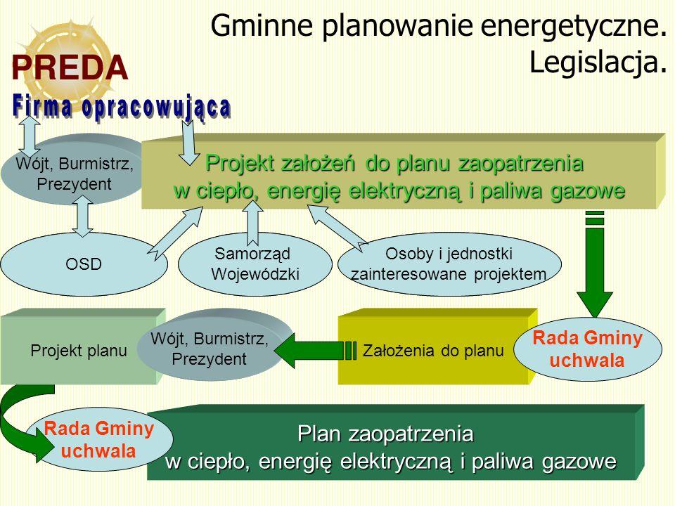 Gminne planowanie energetyczne. Legislacja.