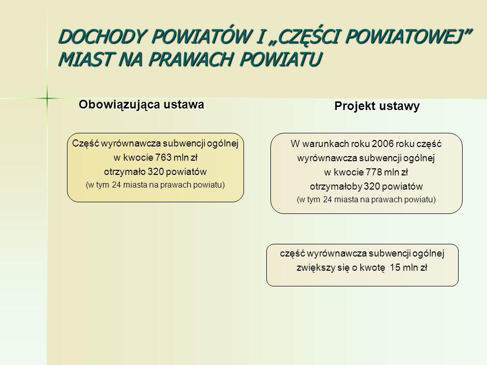 część wyrównawcza subwencji ogólnej zwiększy się o kwotę 15 mln zł