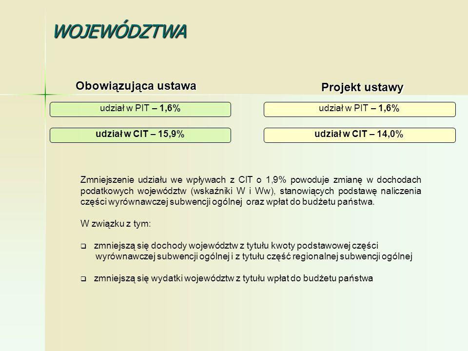 WOJEWÓDZTWA Obowiązująca ustawa Projekt ustawy udział w PIT – 1,6%