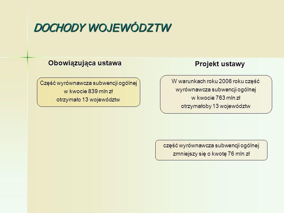 część wyrównawcza subwencji ogólnej zmniejszy się o kwotę 76 mln zł