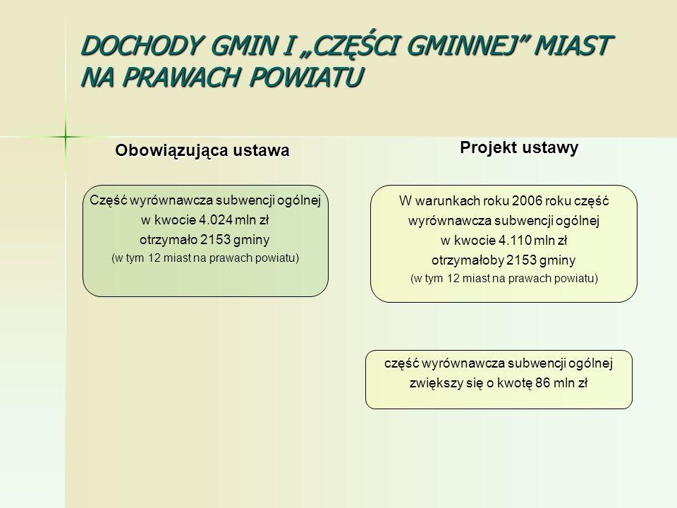 część wyrównawcza subwencji ogólnej zwiększy się o kwotę 86 mln zł