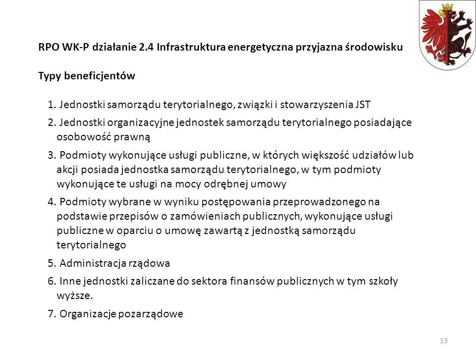 RPO WK-P działanie 2.4 Infrastruktura energetyczna przyjazna środowisku