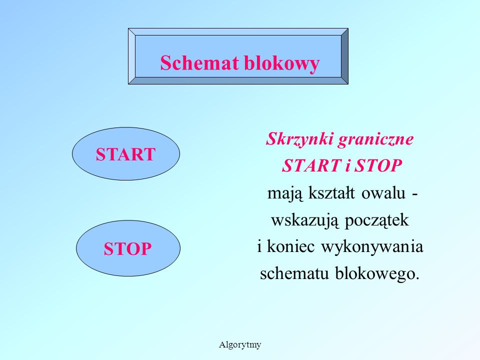 Schemat blokowy Skrzynki graniczne START i STOP START