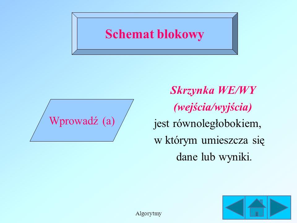 Schemat blokowy Skrzynka WE/WY (wejścia/wyjścia)