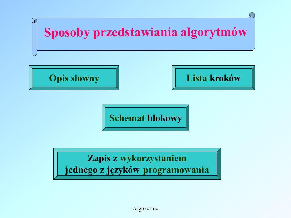 Sposoby przedstawiania algorytmów