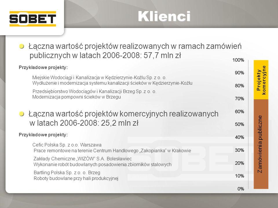 Klienci Łączna wartość projektów realizowanych w ramach zamówień publicznych w latach 2006-2008: 57,7 mln zł.