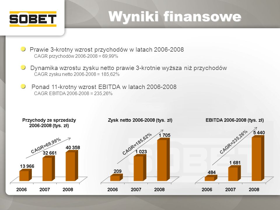 Wyniki finansowe Prawie 3-krotny wzrost przychodów w latach 2006-2008