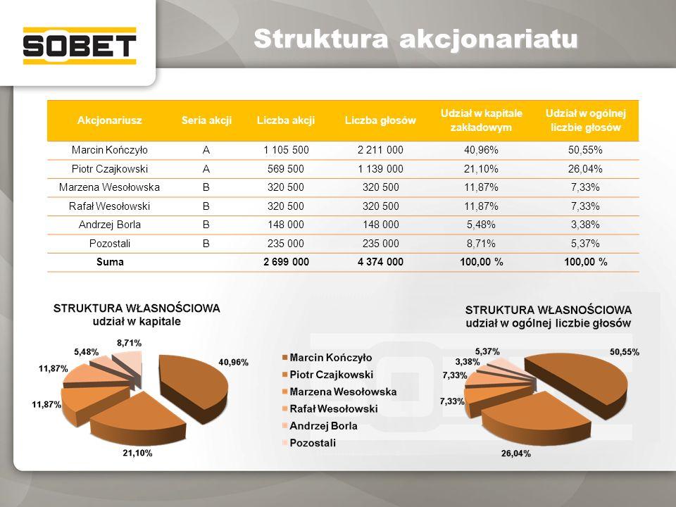 Udział w kapitale zakładowym Udział w ogólnej liczbie głosów