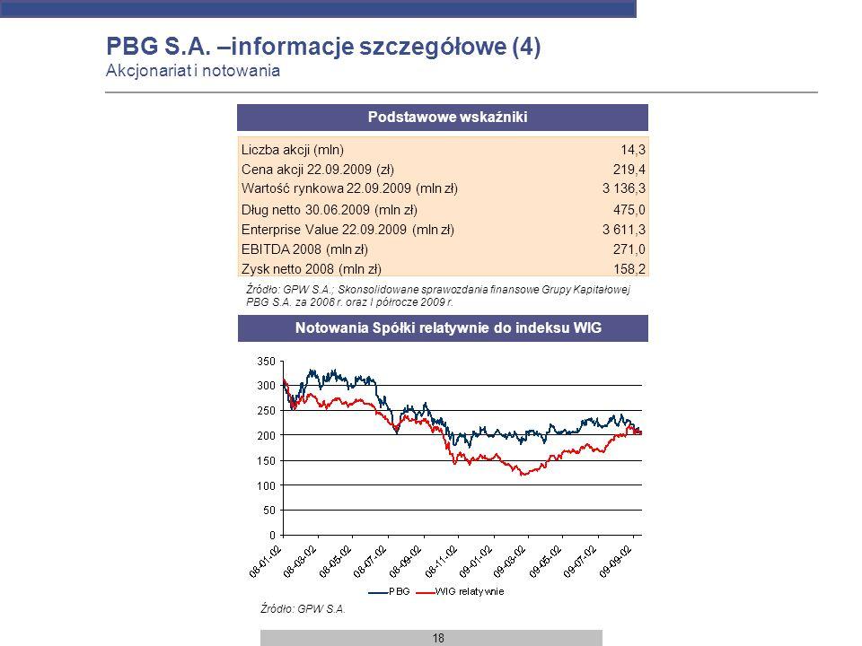 Notowania Spółki relatywnie do indeksu WIG