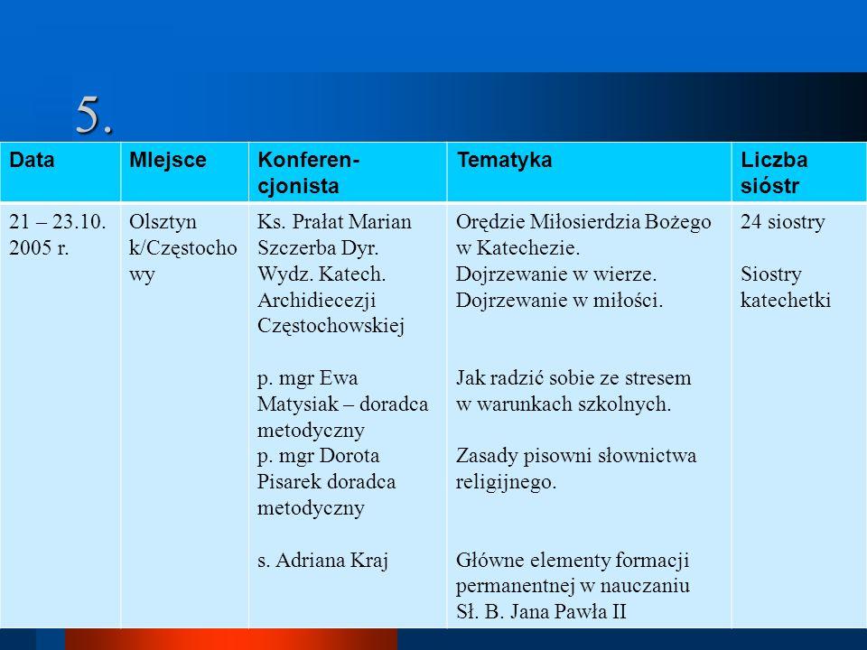 5. Data MIejsce Konferen-cjonista Tematyka Liczba sióstr