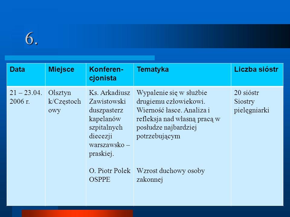 6. Data Miejsce Konferen-cjonista Tematyka Liczba sióstr