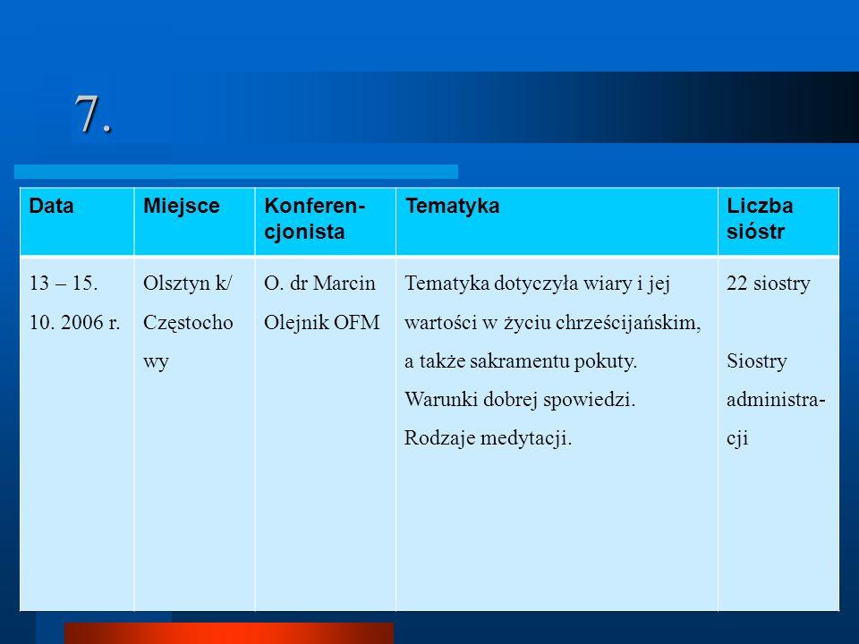 7. Data Miejsce Konferen-cjonista Tematyka Liczba sióstr