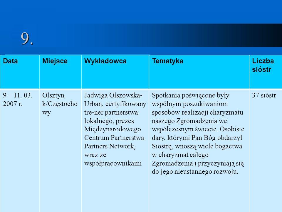 9. Data Miejsce Wykładowca Tematyka Liczba sióstr 9 – 11. 03. 2007 r.