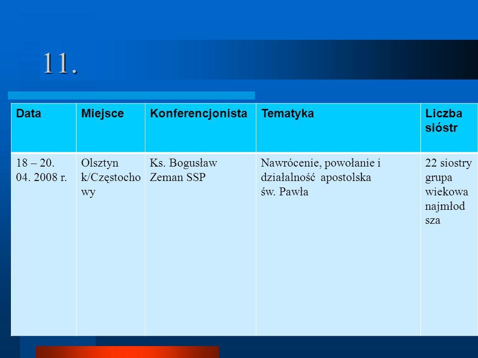 11. Data Miejsce Konferencjonista Tematyka Liczba sióstr