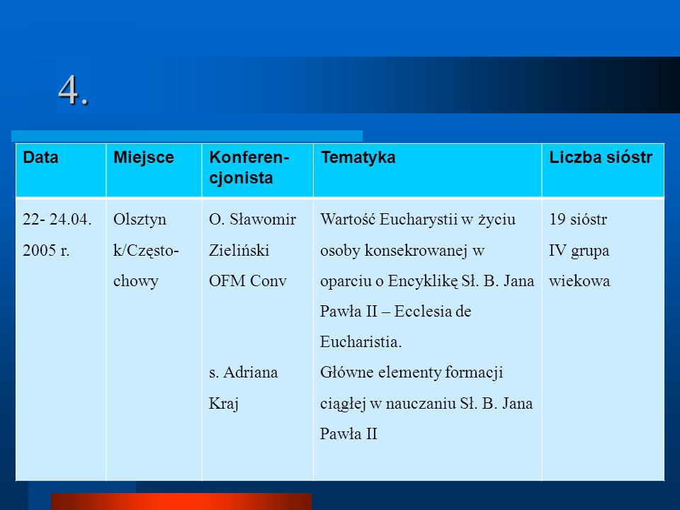 4. Data Miejsce Konferen-cjonista Tematyka Liczba sióstr