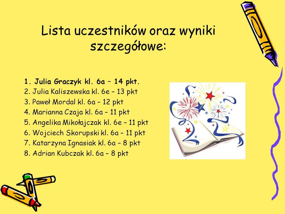 Lista uczestników oraz wyniki szczegółowe: