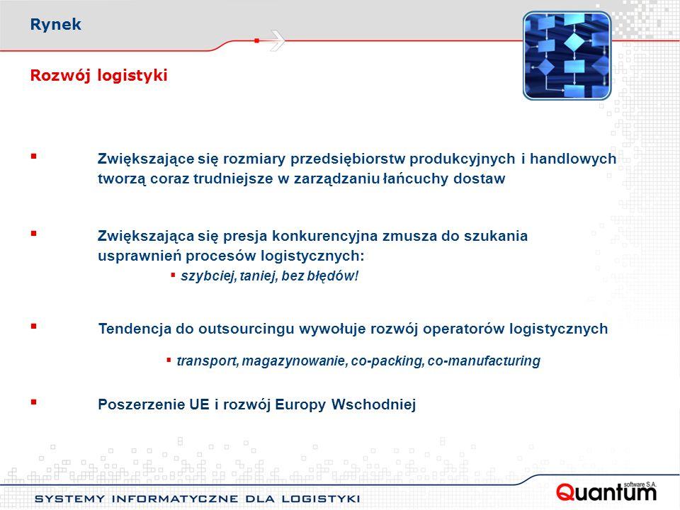 Rynek Rozwój logistyki.