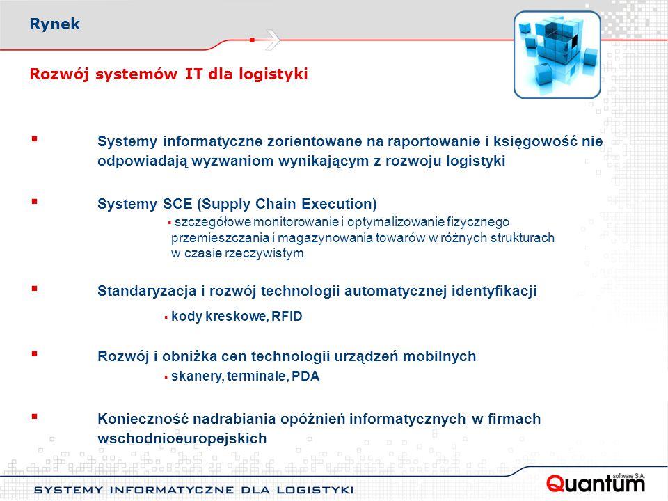 Rozwój systemów IT dla logistyki