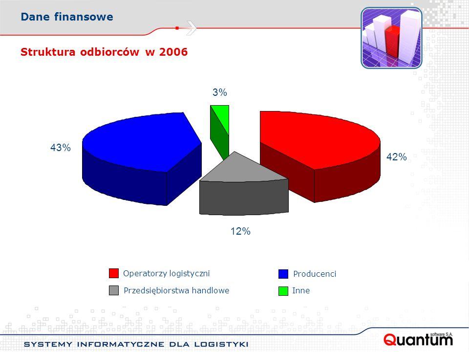 Dane finansowe Struktura odbiorców w 2006 3% 43% 42% 12%