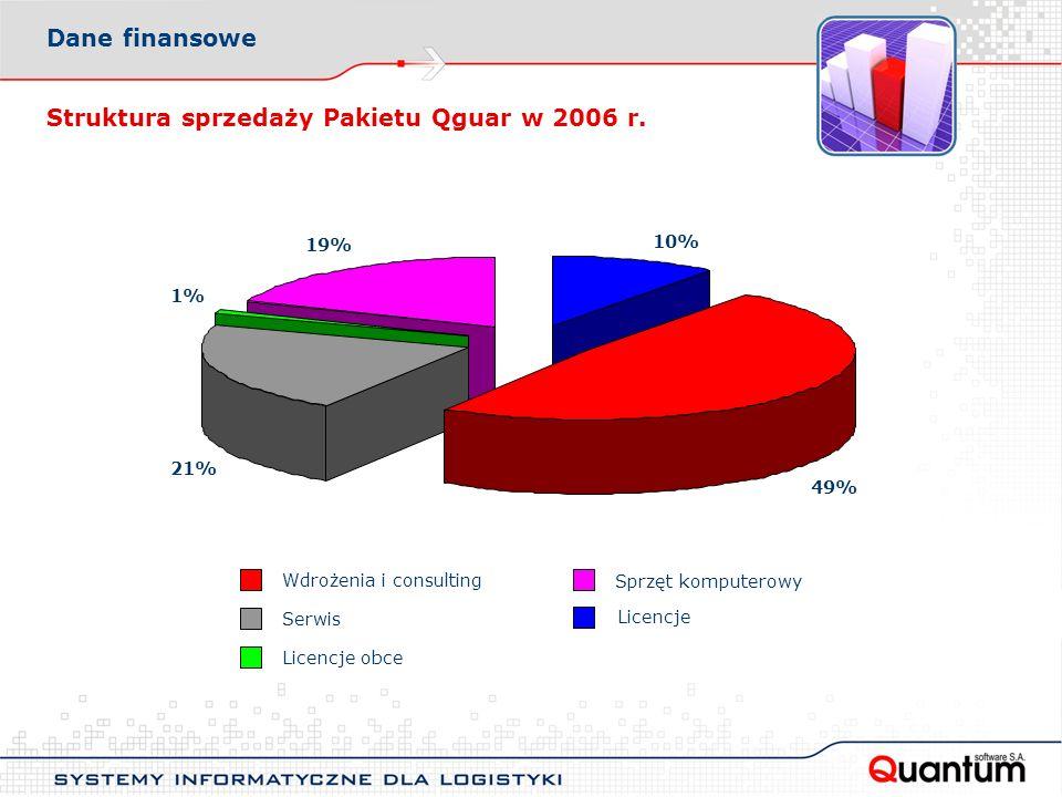 Struktura sprzedaży Pakietu Qguar w 2006 r.