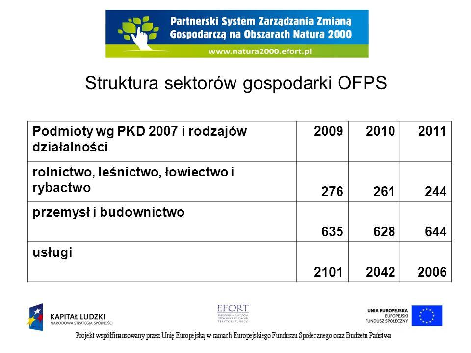 Struktura sektorów gospodarki OFPS
