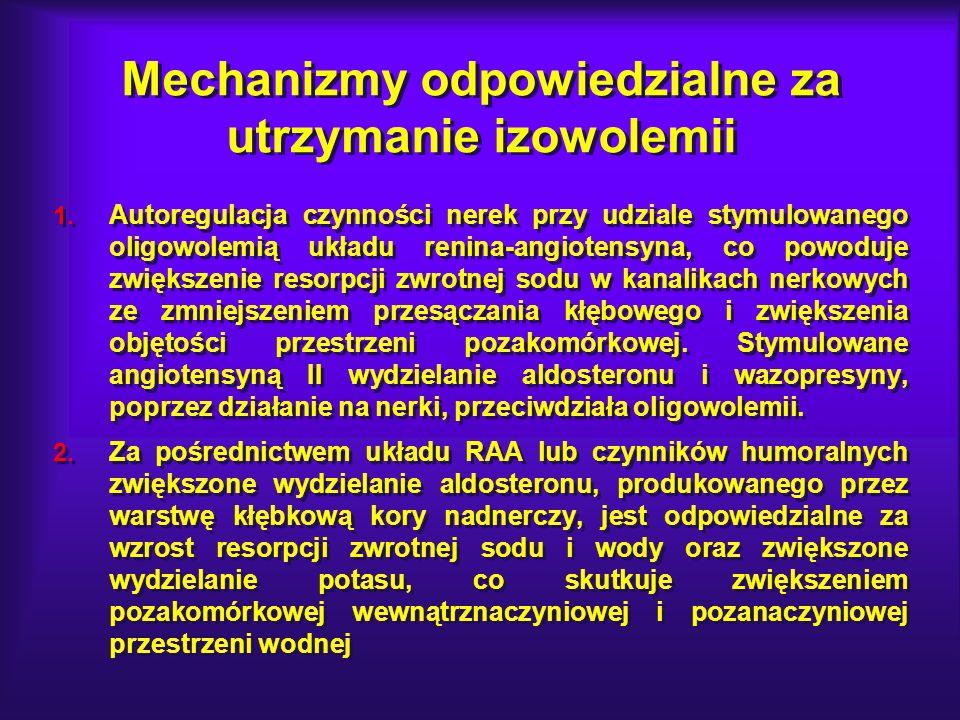 Mechanizmy odpowiedzialne za utrzymanie izowolemii