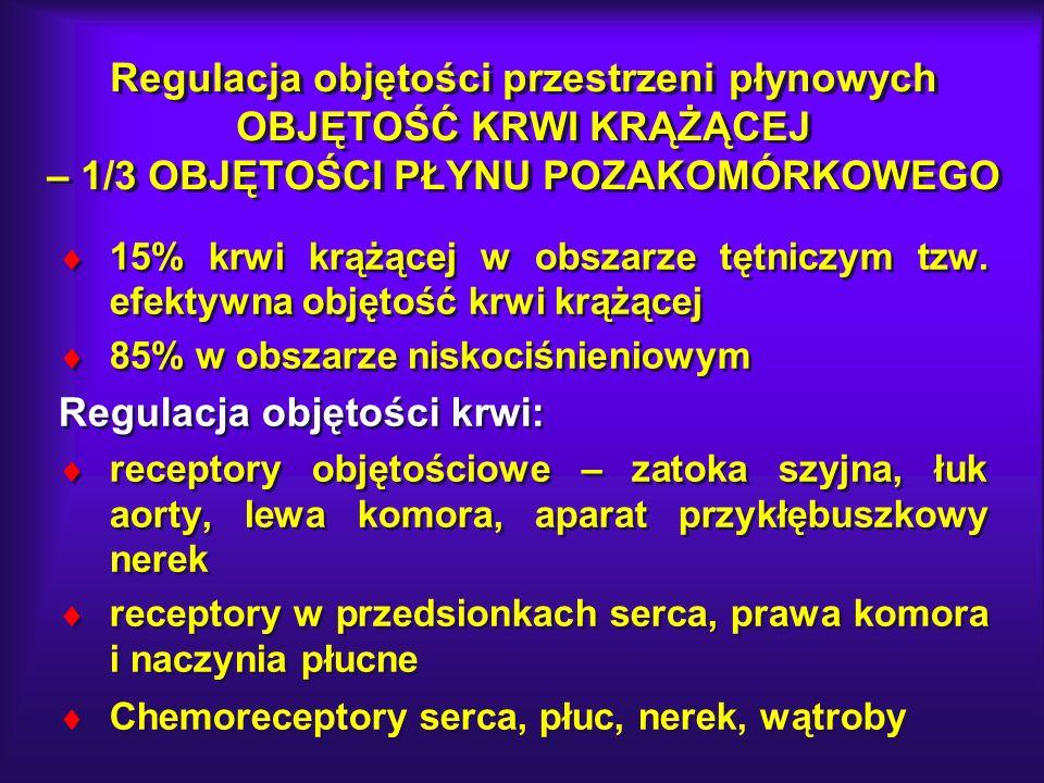 Regulacja objętości krwi: