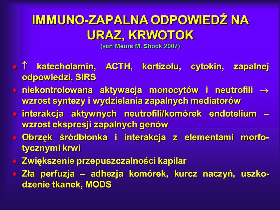 IMMUNO-ZAPALNA ODPOWIEDŹ NA URAZ, KRWOTOK (van Meurs M. Shock 2007)