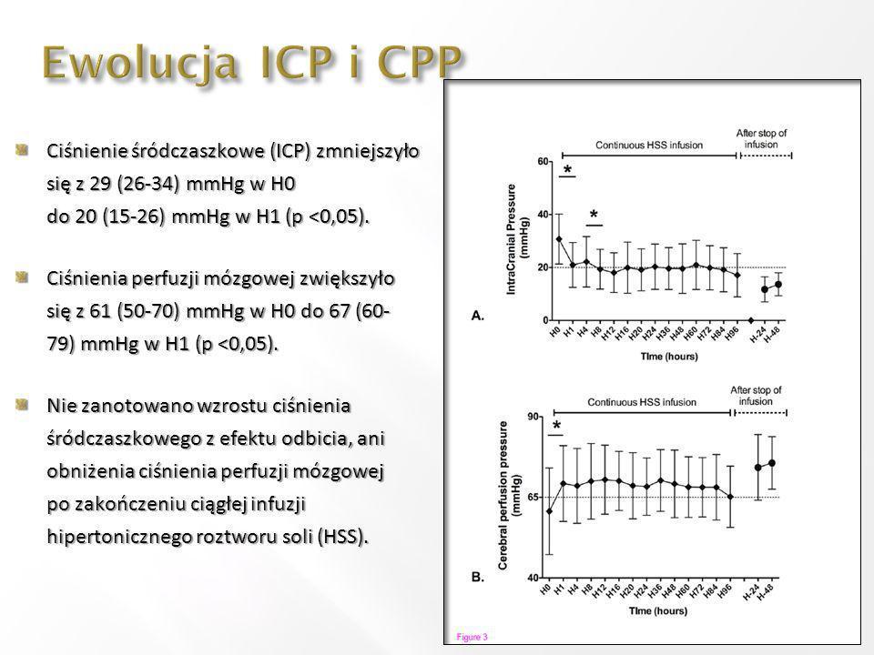 Ewolucja ICP i CPP