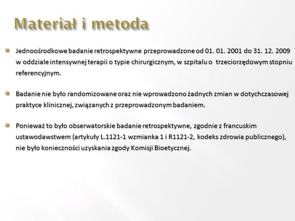 Materiał i metoda