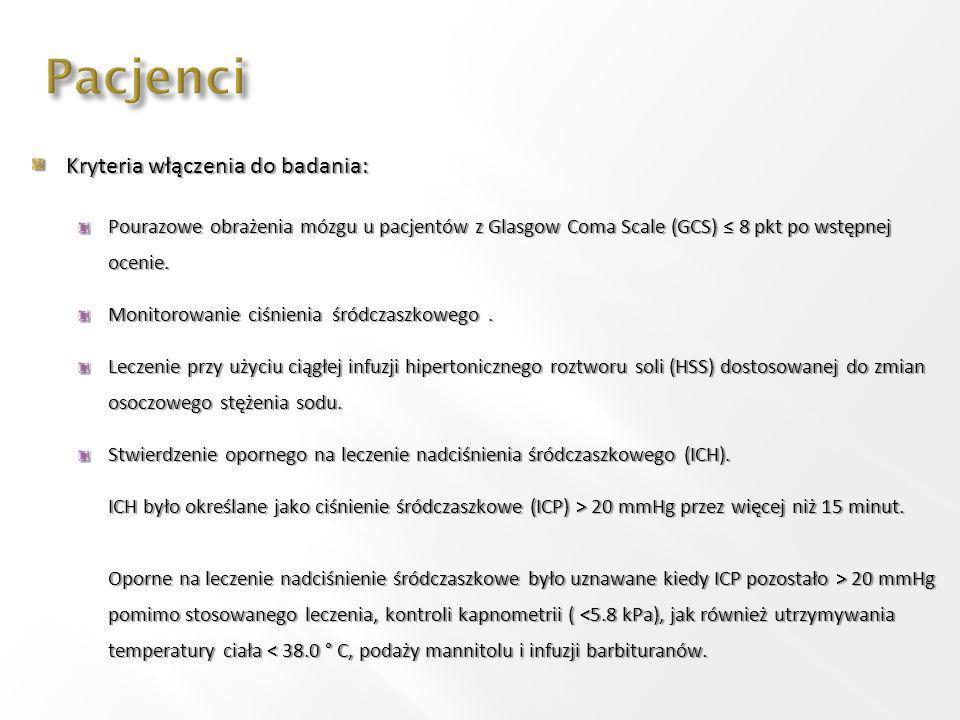 Pacjenci Kryteria włączenia do badania: