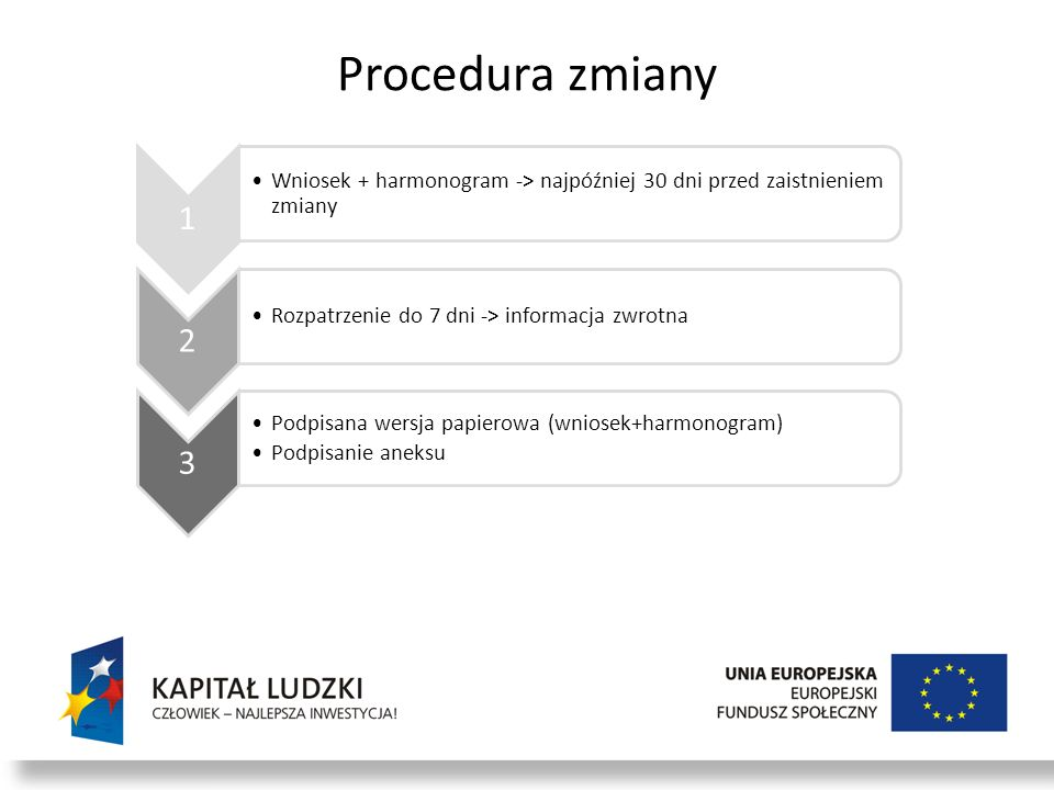 Procedura zmiany1. Wniosek + harmonogram -> najpóźniej 30 dni przed zaistnieniem zmiany. 2. Rozpatrzenie do 7 dni -> informacja zwrotna.