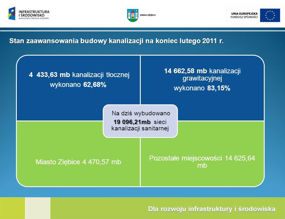 Stan zaawansowania budowy kanalizacji na koniec lutego 2011 r.