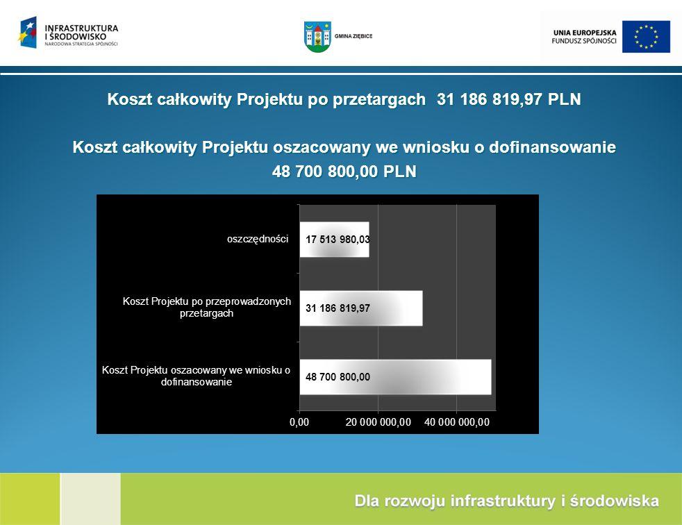 Koszt całkowity Projektu po przetargach 31 186 819,97 PLN