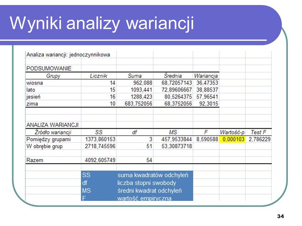 Wyniki analizy wariancji