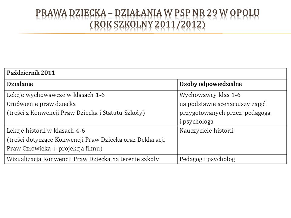 Prawa Dziecka – działania w PSP nr 29 w Opolu (rok szkolny 2011/2012)