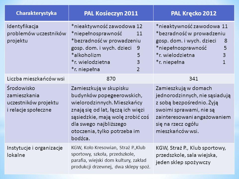 PAL Kosieczyn 2011 PAL Kręcko 2012