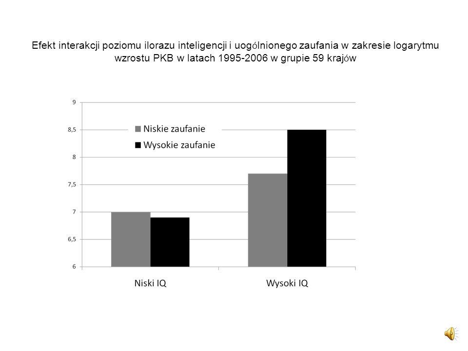 Efekt interakcji poziomu ilorazu inteligencji i uogólnionego zaufania w zakresie logarytmu wzrostu PKB w latach 1995-2006 w grupie 59 krajów