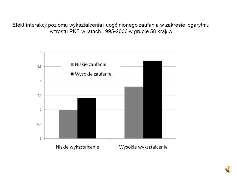 Efekt interakcji poziomu wykształcenia i uogólnionego zaufania w zakresie logarytmu wzrostu PKB w latach 1995-2006 w grupie 58 krajów