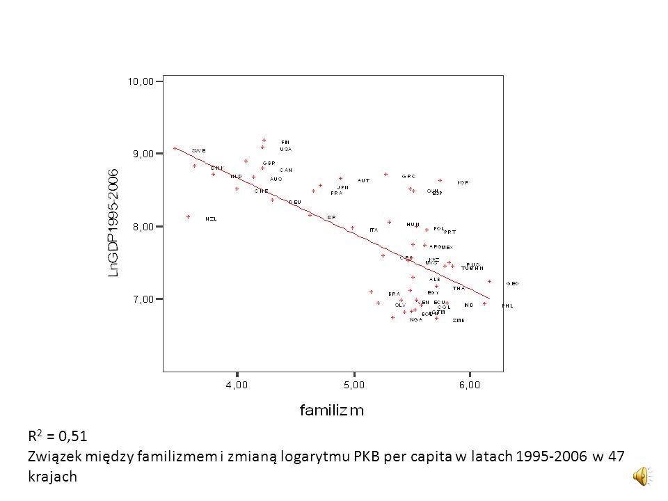 R2 = 0,51 Związek między familizmem i zmianą logarytmu PKB per capita w latach 1995-2006 w 47 krajach.