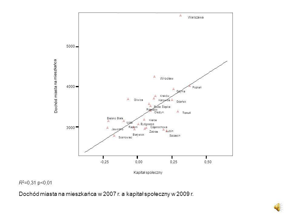 Dochód miasta na mieszkańca w 2007 r. a kapitał społeczny w 2009 r.