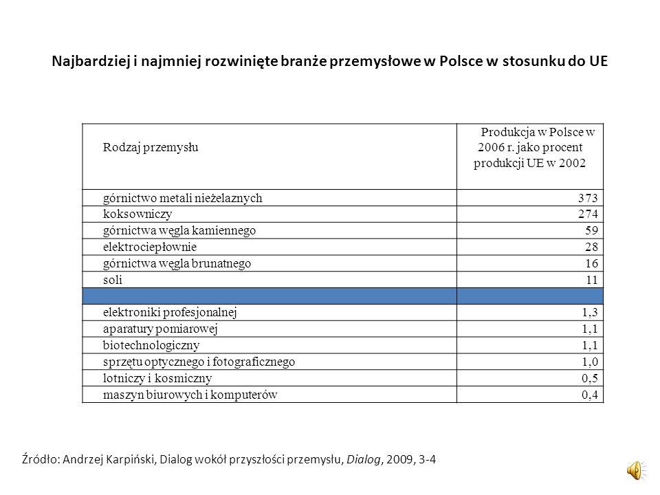 Produkcja w Polsce w 2006 r. jako procent produkcji UE w 2002