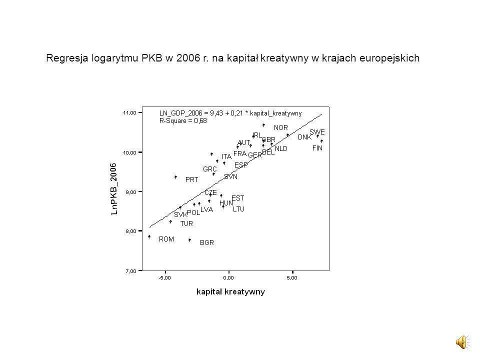 Regresja logarytmu PKB w 2006 r