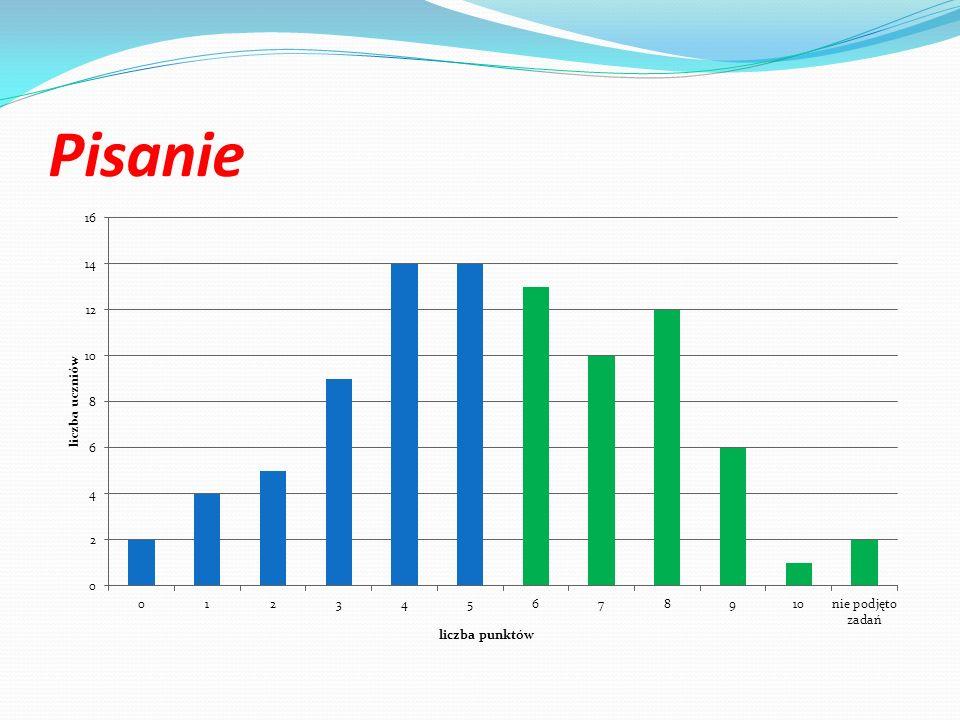 Pisanie 29 uczniów zaliczyło ten standard Średni wynik szkoły 5,16pkt.