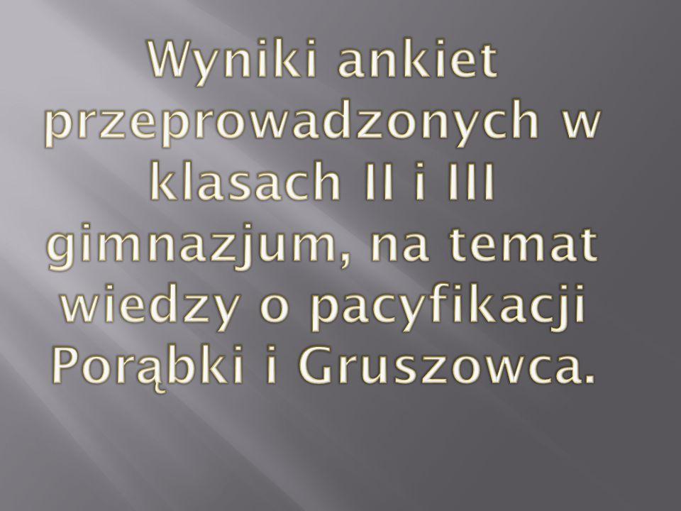 Wyniki ankiet przeprowadzonych w klasach II i III gimnazjum, na temat wiedzy o pacyfikacji Porąbki i Gruszowca.
