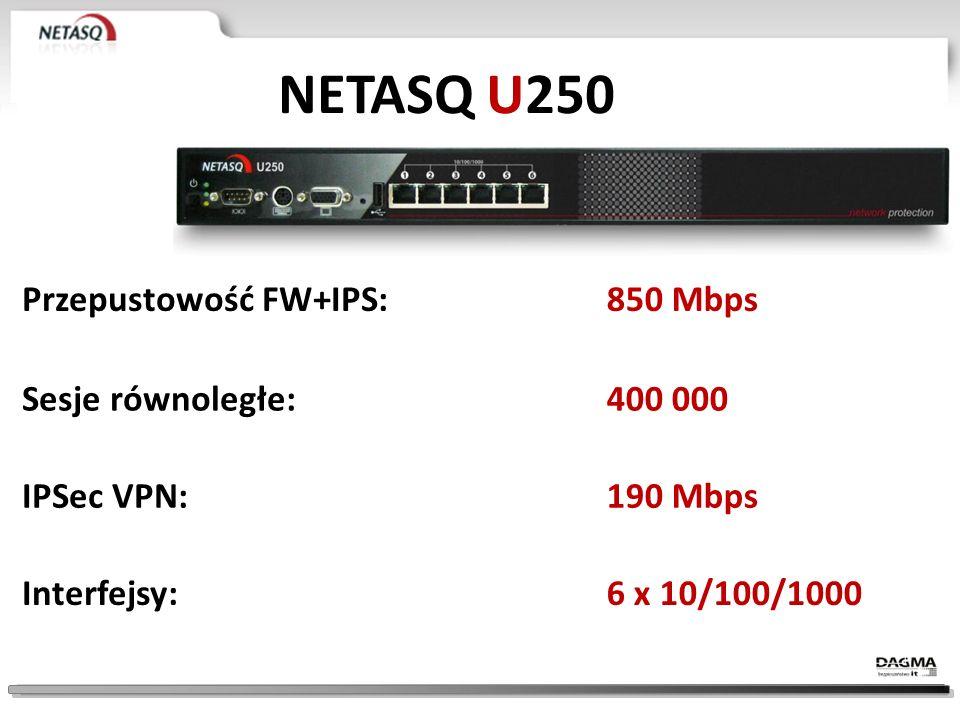 NETASQ U250 Przepustowość FW+IPS: 850 Mbps Sesje równoległe: 400 000