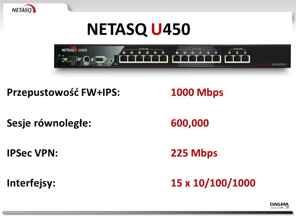 NETASQ U450 Przepustowość FW+IPS: 1000 Mbps Sesje równoległe: 600,000